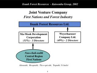 Joint Venture Company  First Nations and Forest Industry