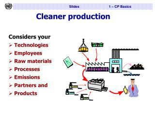 Cleaner production Considers your Technologies   Employees  Raw materials  Processes  Emissions