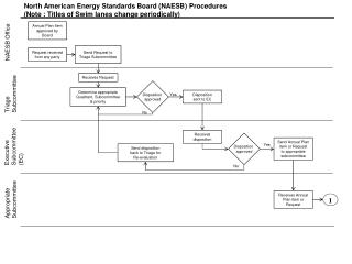 North American Energy Standards Board (NAESB) Procedures