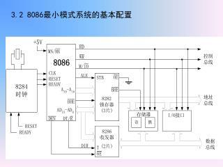 3.2 8086 最小模式系统的基本配置