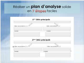 Réaliser un  plan d'analyse  solide  en  7 étapes  faciles