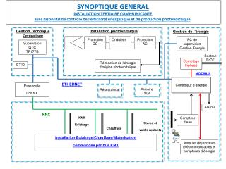 SYNOPTIQUE GENERAL INSTALLATION  TERTIAIRE COMMUNICANTE