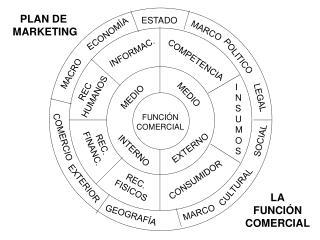 FUNCIÓN COMERCIAL