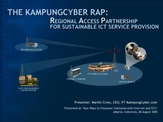 What is the KampungCyber RAP?