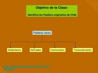 Objetivo de la Clase:  Identifica los Pueblos originarios de Chile