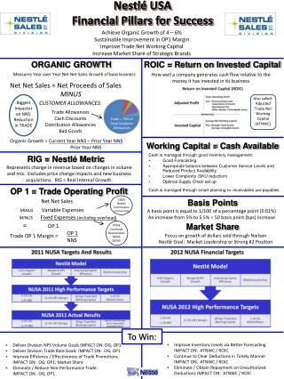 Nestlé USA Financial Pillars for Success