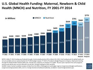 U.S. Global Health Funding: Maternal, Newborn & Child Health (MNCH) and Nutrition, FY 2001-FY 2014