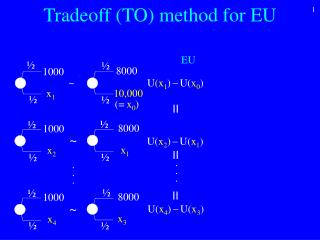 Tradeoff (TO) method for EU