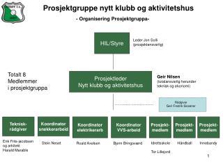 Prosjektgruppe nytt klubb og aktivitetshus