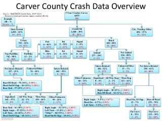 Carver County Crash Data Overview