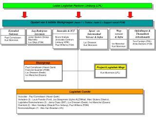 Opstart van 6 initiële Werkgroepen  (naam 1 = Trekker, naam 2 = Support vanuit POM)