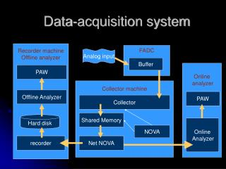 Data-acquisition system
