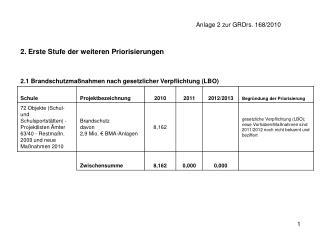 Anlage 2 zur GRDrs. 168/2010