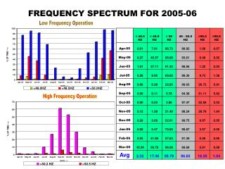 FREQUENCY SPECTRUM FOR 2005-06