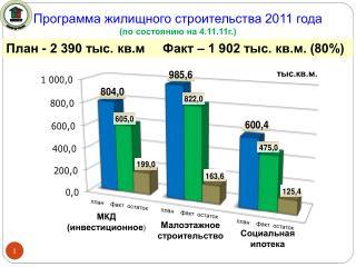Программа жилищного строительства 2011 года (по состоянию на 4.11.11г.)
