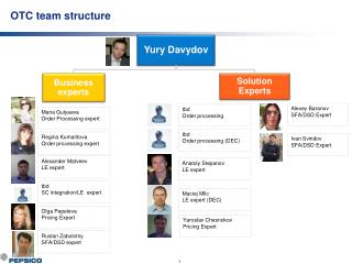 OTC team structure