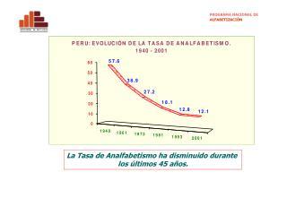La Tasa de Analfabetismo ha disminuido durante  los últimos 45 años.