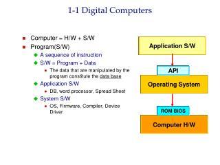 1-1  Digital Computers