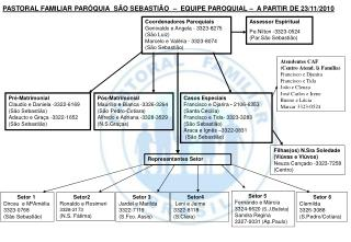 PASTORAL FAMILIAR PARÓQUIA  SÃO SEBASTIÃO  –  EQUIPE PAROQUIAL –  A PARTIR DE 23/11/2010