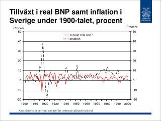 Tillväxt i real BNP samt inflation i Sverige under 1900-talet, procent
