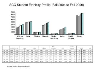 SCC Student Ethnicity Profile (Fall 2004 to Fall 2009)