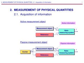 2. MEASUREMENT OF PHYSICAL QUANTITIES. 2.1. Acquisition of information