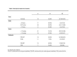 Tabla I: Descripción basal de la muestra.