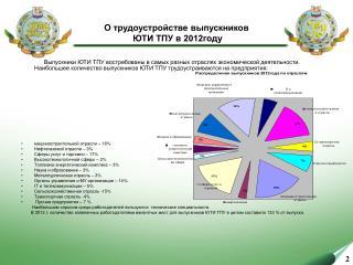 О трудоустройстве выпускников  ЮТИ ТПУ в 2012году