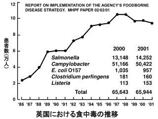 Salmonella Campylobacter  E. coli  O157 Clostridium perfingens Listeria Total