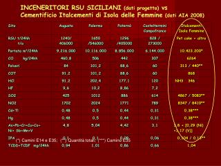 INCENERITORI RSU SICILIANI  (dati progetto)  vs
