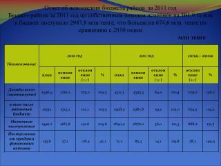 Отчет об исполнении бюджета района  за 2011 год