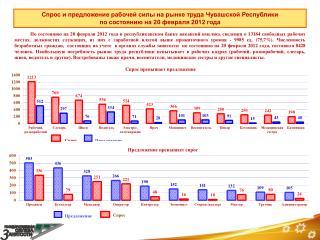 Спрос и предложение рабочей силы на рынке труда Чувашской Республики