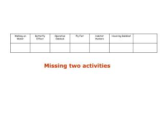 Missing two activities
