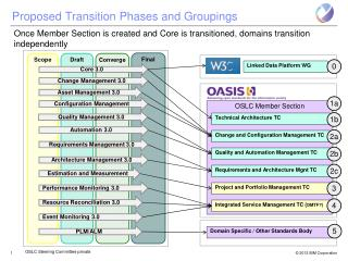 Proposed Transition Phases and Groupings