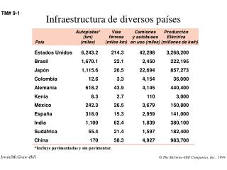 Infraestructura de diversos países