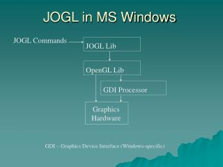 JOGL in MS Windows