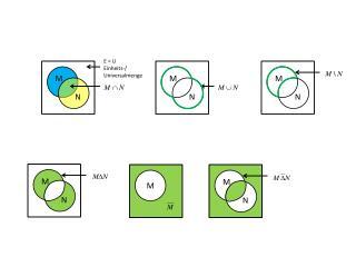 E = U Einheits-/ Universalmenge