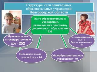 Структура  сети дошкольных  образовательных учреждений  Новгородской области