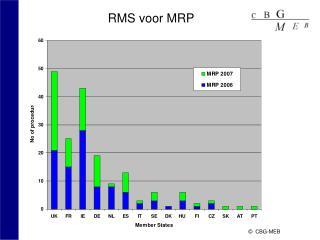 RMS voor MRP