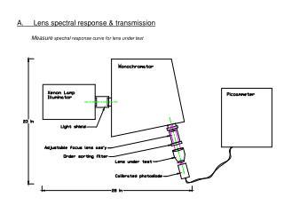 A.     Lens spectral response & transmission