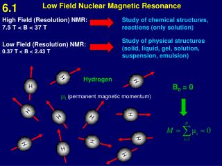 Low Field Nuclear Magnetic Resonance
