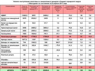 Отраслевые комиссии на  8 . 04 .201 1 г.