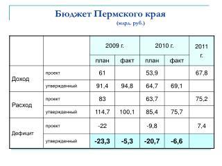 Бюджет Пермского края (млрд. руб.)