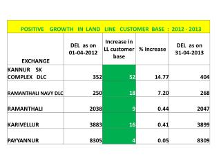DECLINE   IN   LAND  LINE   CUSTOMER  BASE    During   2012 - 2013