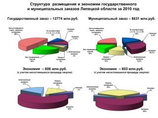 Государственный заказ –  12774  млн.руб.