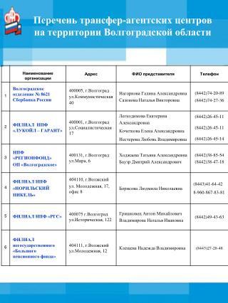 Перечень трансфер-агентских центров  на территории Волгоградской области