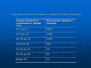 Структура импортного таможенного тарифа Республики Казахстан