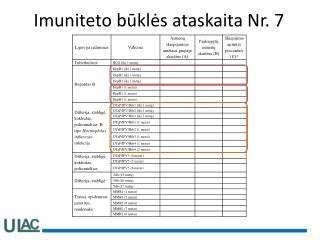 Imuniteto būklės ataskaita Nr. 7