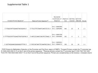 Supplemental Table 1
