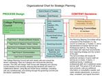Organizational Chart for Strategic Planning